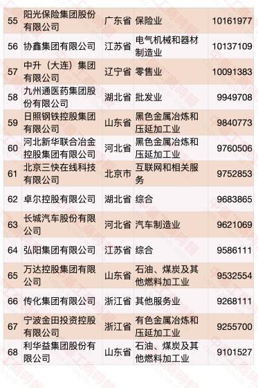 民营企业500强榜单发布 华为蝉联第一(榜单)